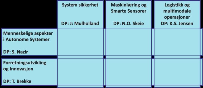 kompetanseområder forregion pilar 2. illustrasjon.